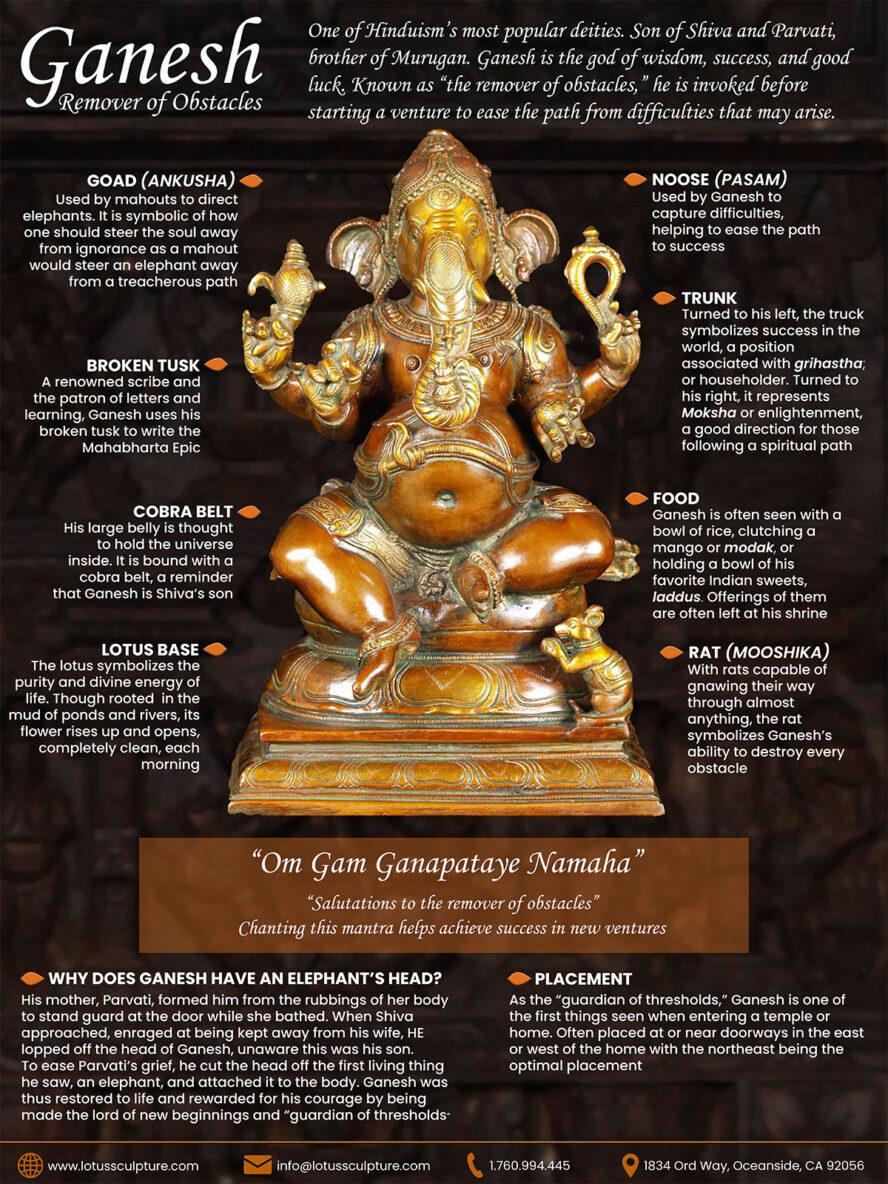 Ganesha Symbolism Infographic