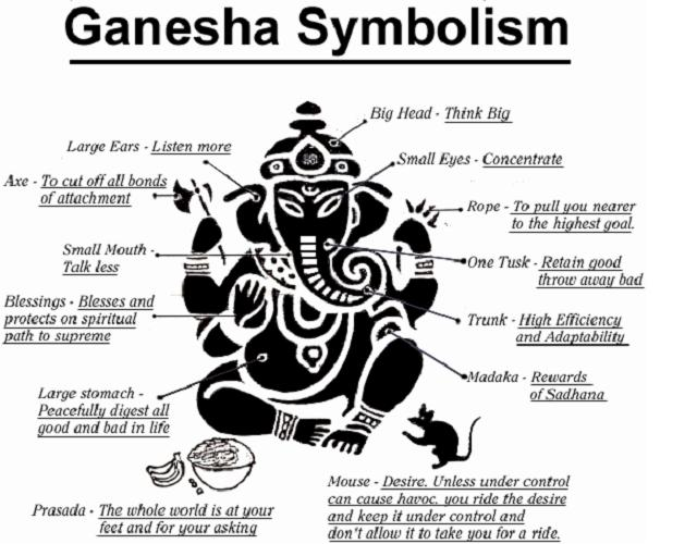 The Sacred Symbols Of Lord Ganesh Statues
