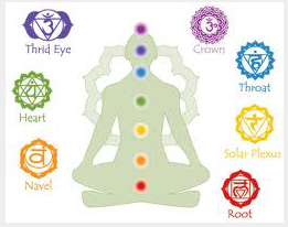 Chakras, their colors and position on the body